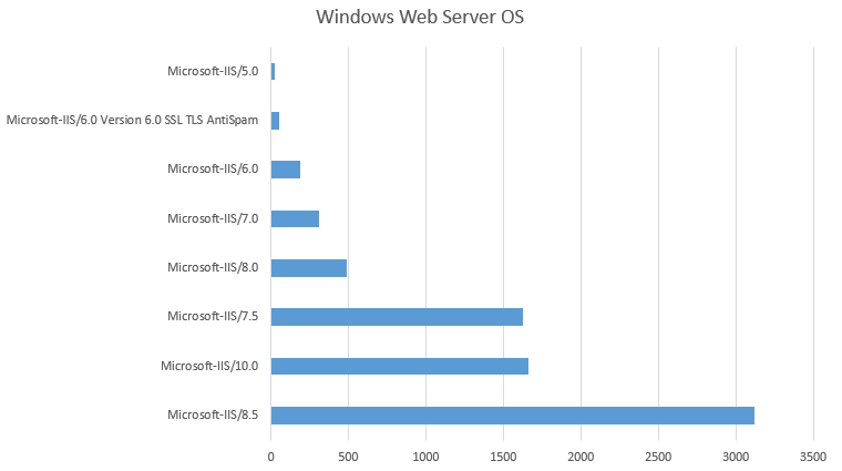 End of life dates and server headers